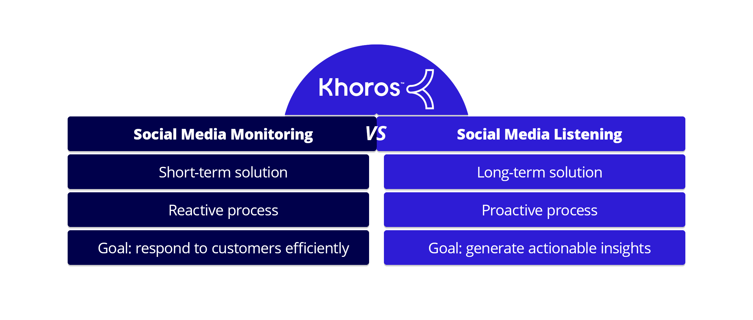 table showing differences between social media monitoring vs social media listening