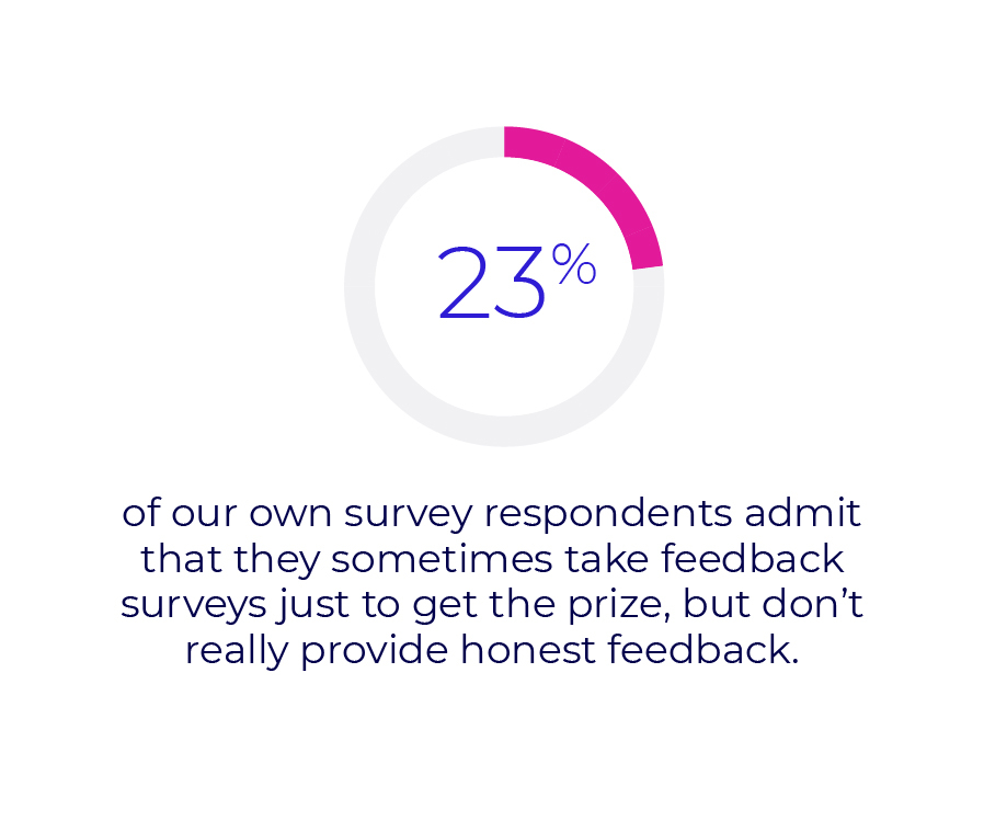 23% of our own survey respondents admit that they sometimes take feedback surveys just to get the prize, but don't really provide honest feedback