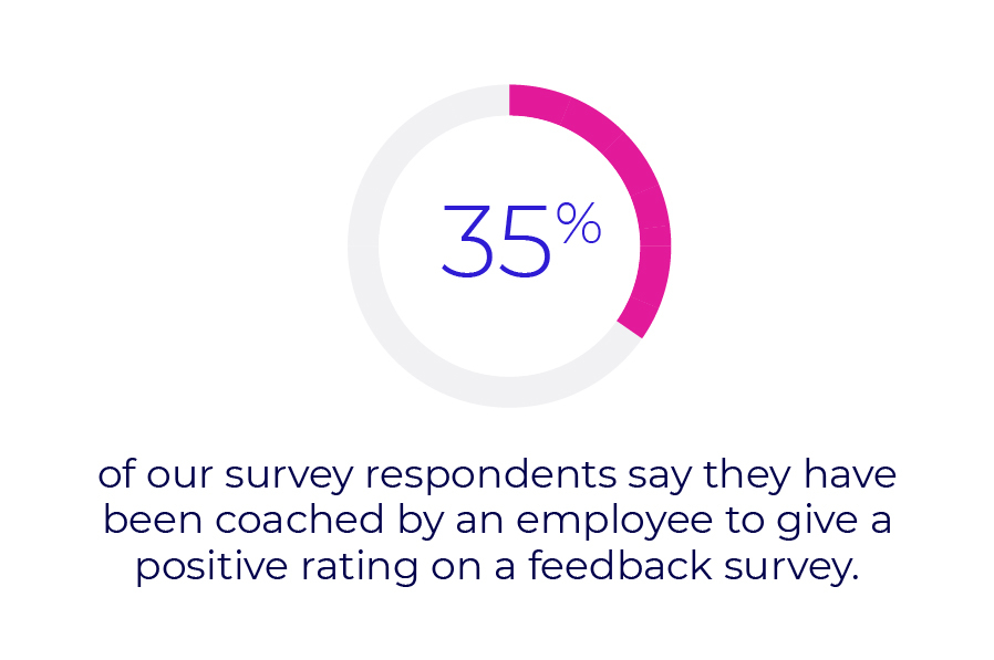 35% of our survey respondents say they have been coached by an employee to give a positive rating on a feedback survey