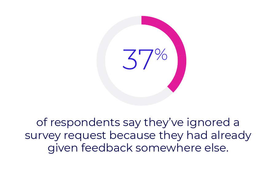 37% of respondents say they've ignored a survey request because they had already given feedback somewhere else