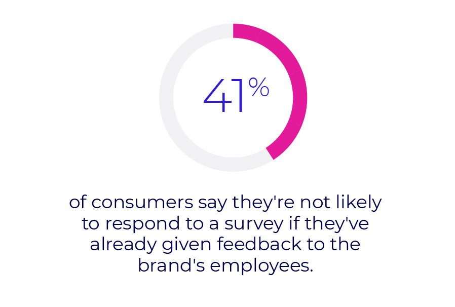 41% of consumers say they're not likely to respond to a survey if they've already given feedback to the brand's employees