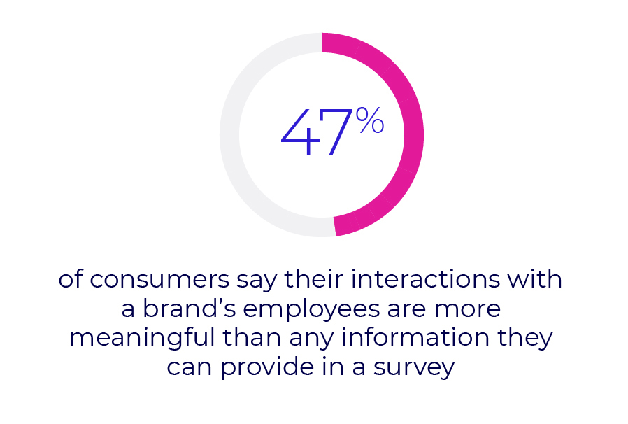 47% of consumers