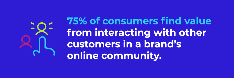 75% of consumers find value from interacting with other customers in a brand's online community