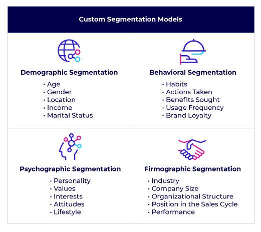 Customer Segmentation Models