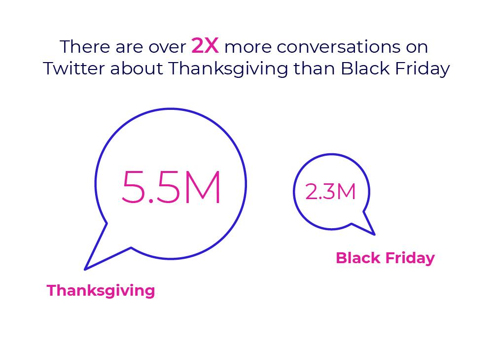 Thanksgiving vs. Black Friday social mentions