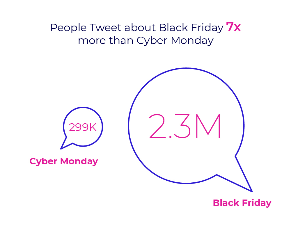 Black Friday vs. Cyber Monday social mentions