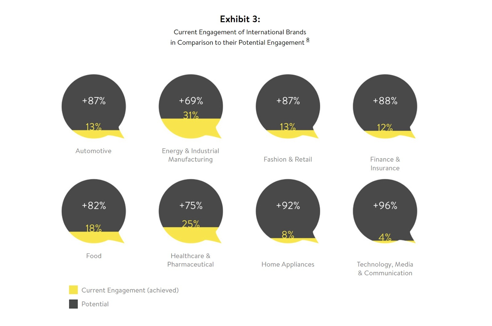 Gap in current and potential engagement for international brands