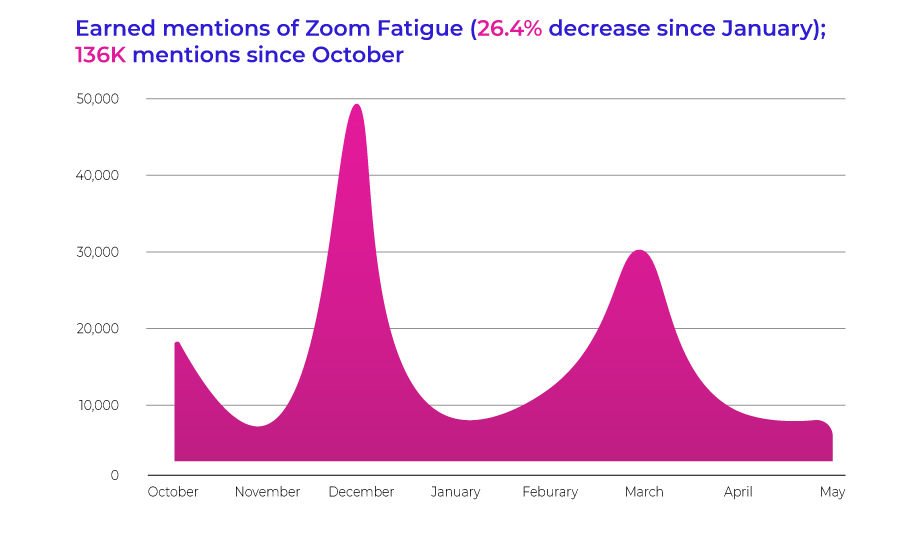 Earned mentions of Zoom Fatigue