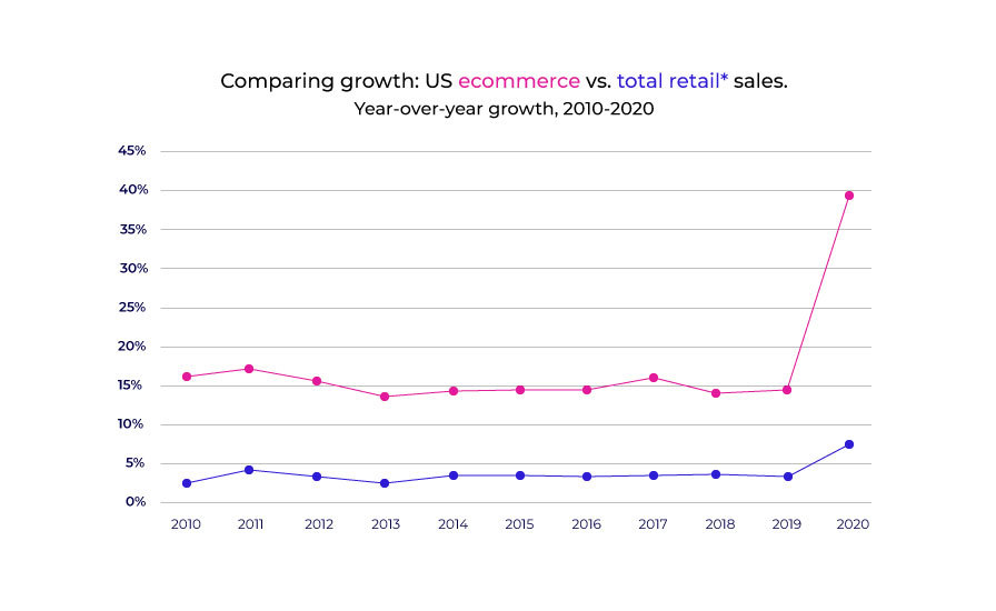 Ecommerce vs total retail sales from 2010-2020