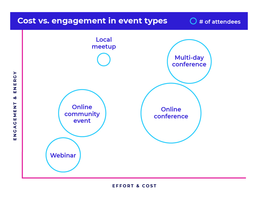 Cost vs. engagement in event types