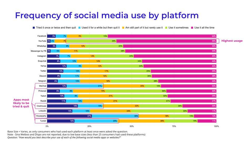 Frequency of social media use by platform