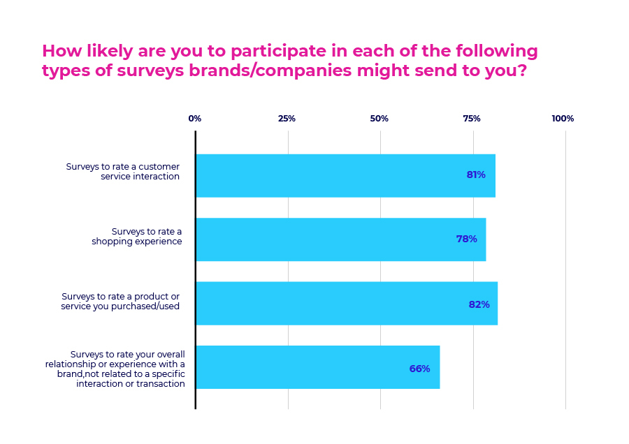 How likely are you to participate in each of the following types of surveys brands/companies might send to you?