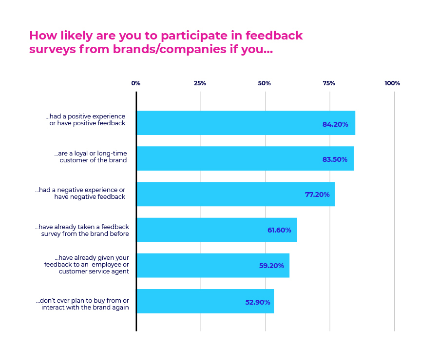 How likely are you to participate in feedback surveys from brands/companies if you.jpg