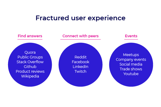 Fractured user experience
