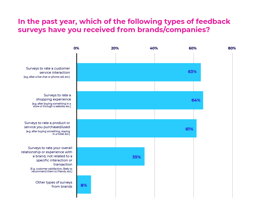 In the past year, which of the following types of feedback surveys have you received from brands/companies?