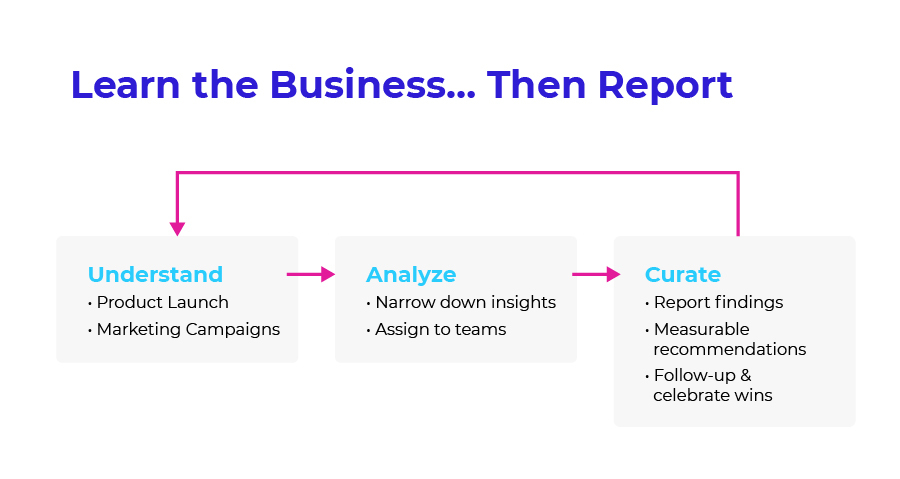 Learn the Business Then Report