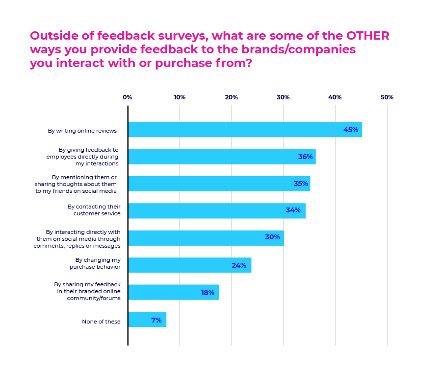 Outside of feedback surveys, what are some of the other ways you provide feedback to the brands/companies you interact with or purchase from?