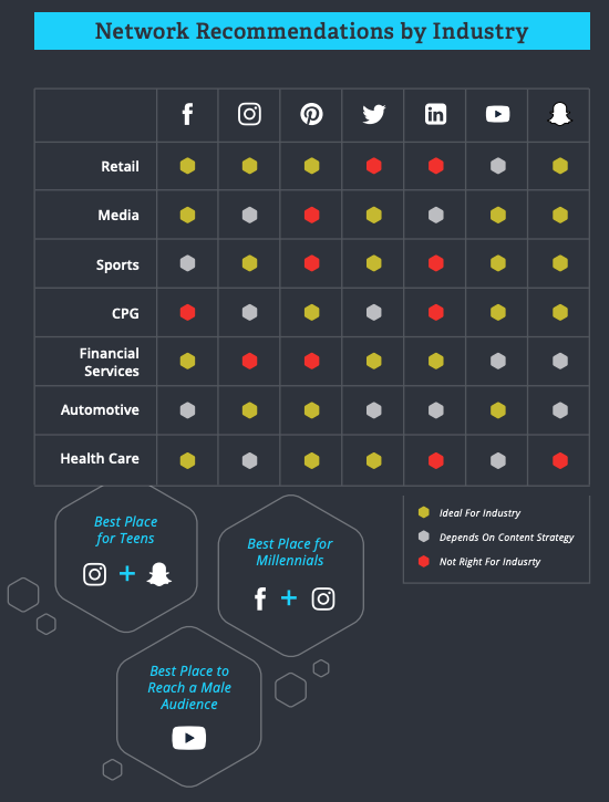 chart showing the recommended social networks a business should use by industry
