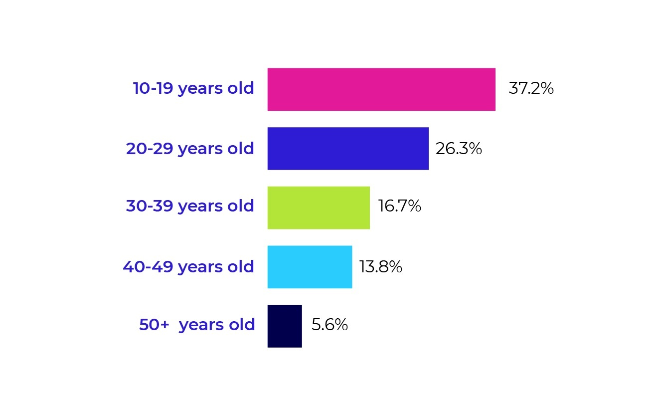 TikTok user age demographics chart