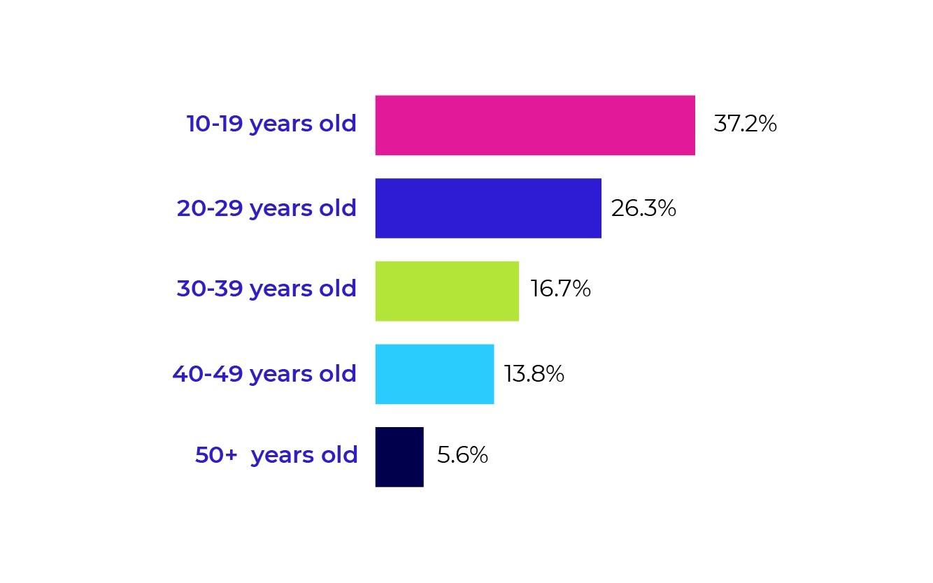 TikTok user age demographics chart