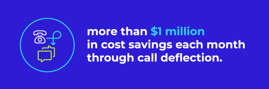 More than $1 million in cost savings each month through call deflection