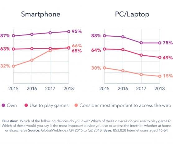 smartphone vs PC usage to access the web trends