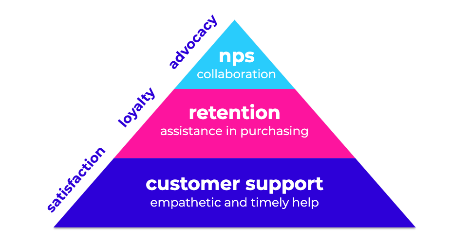 customer retention pyramid