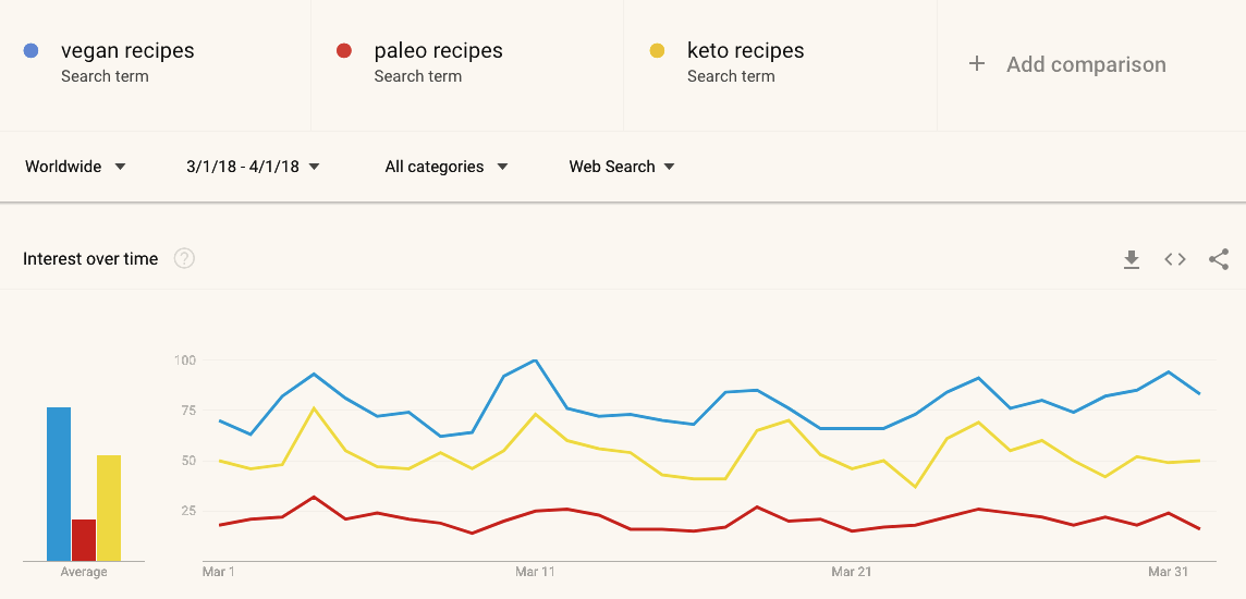 vegan, paleo, and keto recipes 1-month search comparisons on Google Trends